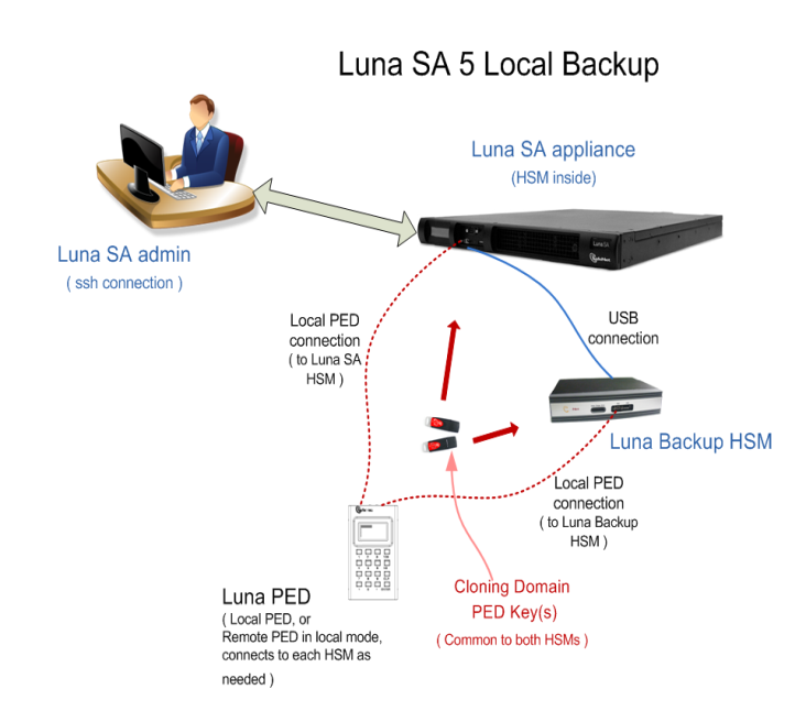 about hsm backup local and remote